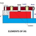 Elements of Jig | Parts of a Jig