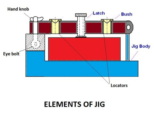 03cc2 01 elements of jig structure of a jig advantages of a jig Manufacturing Engineering Elements of JIG
