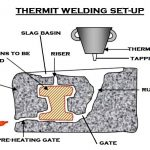 Thermit Welding | Rail Alumino–Thermic Welding | Thermite Welding Procedure