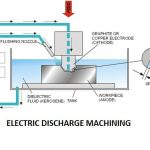 Electrical Discharge Machining | Non-Conventional Machining Process