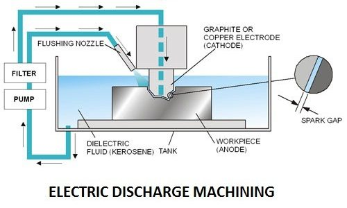 057df 01 electric discharge machining unconventional machining process advantages of EDM Unconventional Machining Process electrical discharge machining