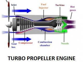 05b50 01 turbo propeller engine jet propulsion system Jet propulsion Jet propulsion Turbo propeller engines