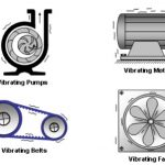 Mechanical Vibration | Introduction To Machine Vibration | Causes of Machine Vibration