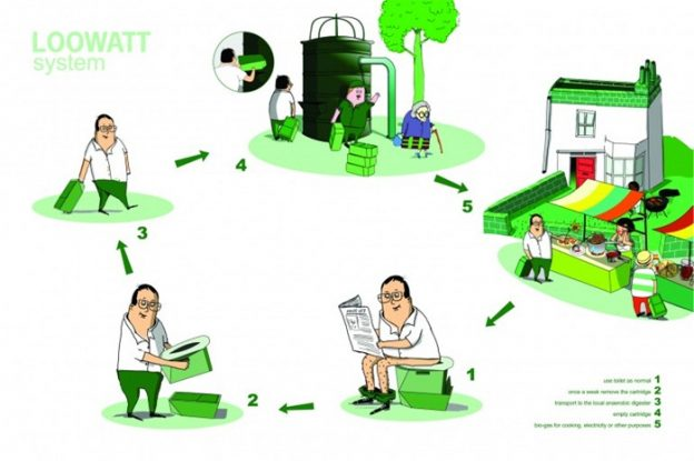 loowatt-cycle-creates-energy-and-fertilizer-from-human-waste
