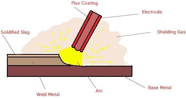 Shielded Metal Arc Welding Process Shielded Metal Arc Welding Applications Shielded Metal Arc Welding Coating Blogmech