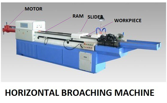 15f07 01 horizontal broaching machine type of broaching machine Continuous broaching machines Manufacturing Engineering Broaching machines