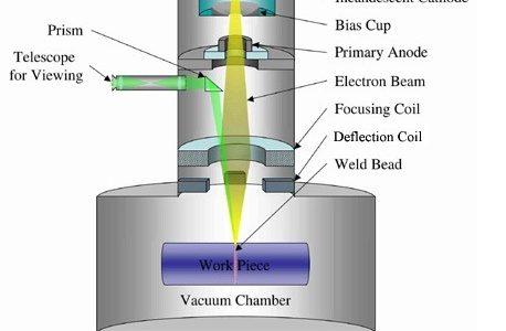 16f67 01 electron beam welding types of welding different types of welding Manufacturing Engineering