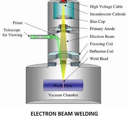 16f67 01 electron beam welding types of welding different types of welding Manufacturing Engineering