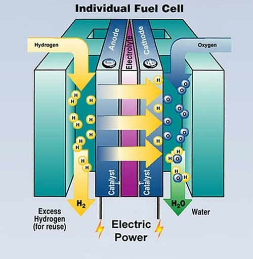 1a340 01 fuelcell hydrogen fuel cell dual fuel system Dual Fuel system Automobile Engineering