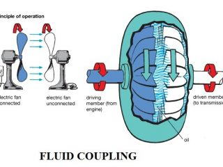 1b8c8 01 construction and working of a fluid coupilng how does a fluid fly wheel works construction and working of fluid coupling of an automobile construction and working of fluid coupling of an automobile fluid flywheel