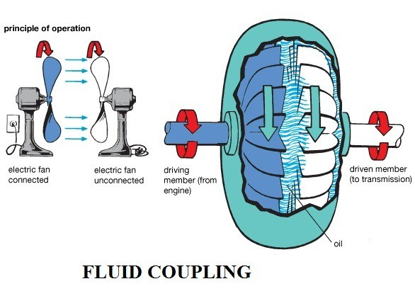 1b8c8 01 construction and working of a fluid coupilng how does a fluid fly wheel works advantages of fluid fly wheel of an automobile Automobile Engineering fluid flywheel