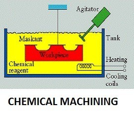 1c642 01 chemical machining process unconventional machining process Unconventional Machining Process Unconventional Machining Process Chemical Machining process