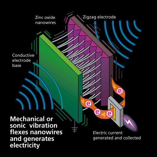01-concept-NanoGenerator-Zinc oxide Nano wires