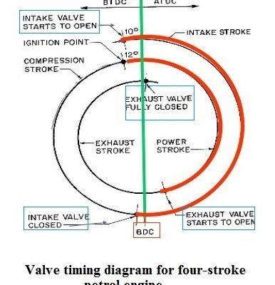 2a37d 01 valve timing diagram for four stroke petrol engine valve timing diagram how to draw valve timing diagram Automobile Engineering valve timing diagrams