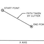 Programming Systems | CNC programming Basics | G-Code | M-Code | Incremental and Absolute Programming System | Interpolation | Linear Interpolation | Circular Interpolation