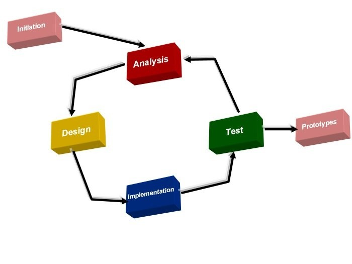 01-prototype model-evolutionary_model-Concepts-invention idea-development phase