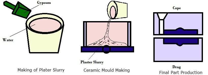 30339 01 ceramic mould casting ceramic moulding processes ceramic mold making baseboard moulding Manufacturing Engineering Plaster mould casting