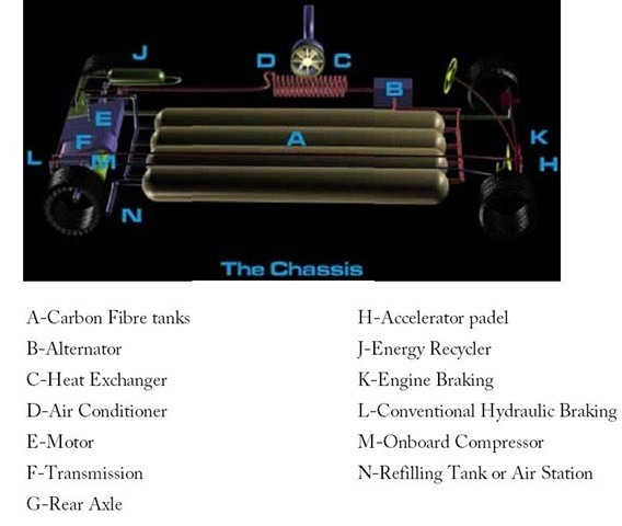 01-Compressed Air Cars-Air Motion Racing Car-Car Powered By Compressed Air-Air Motion Racing Car Powered By Air Turbines-CAV-CAT-Compressed Air Car technology
