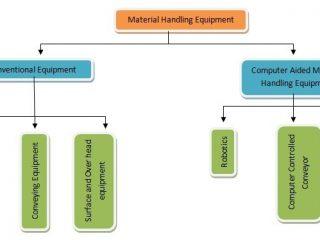 Classification of Material Handling Equipment, Classes of Material Handling Equipment, Types of Material Handling Equipment