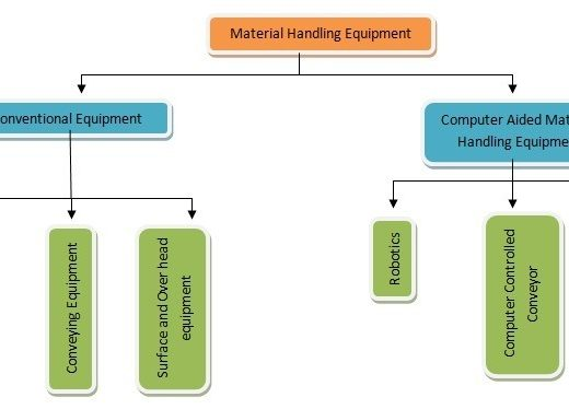Classification of Material Handling Equipment, Classes of Material Handling Equipment, Types of Material Handling Equipment