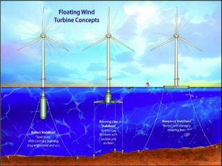 Floating Wind Turbines the Wave of the Future