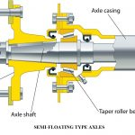 Types of Live Rear Axles | Semi Floating Axle | Three Quarter Floating Axle | Full Floating Axle