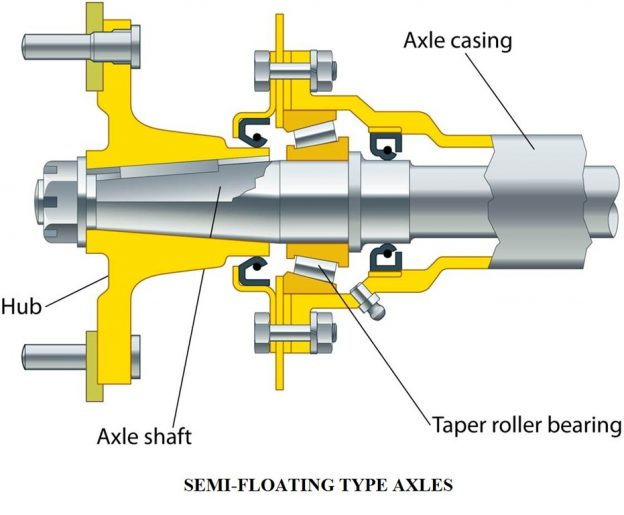 39c94 01 types of axles semifloating axle components of various types of axles. Automobile Engineering live rear axles