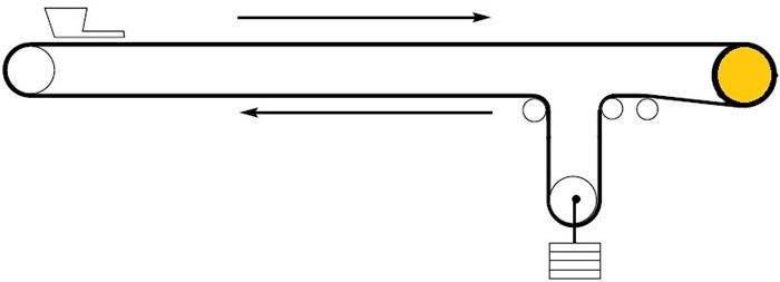 01-belt conveyor layouts-horizontal belt conveyor-belt conveyor types-airplane conveyor belt-belt conveyor horizontal curves
