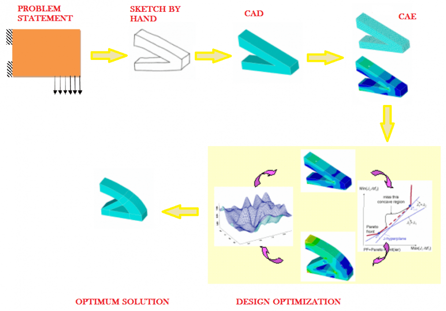 3e63f 01 fea finite element analysis fea simulation different types of analysis FEA TYPES OF FEA SIMULATION MODELS