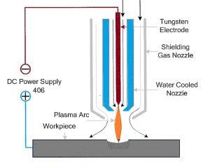424c7 01 plasma arc machining unconventional machining procss Unconventional Machining Process Unconventional Machining Process Plasma arc machining