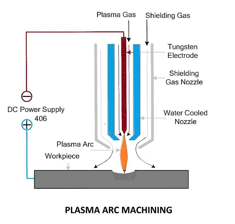 424c7 01 plasma arc machining unconventional machining procss Laser Beam Machining Laser Machining Plasma arc machining