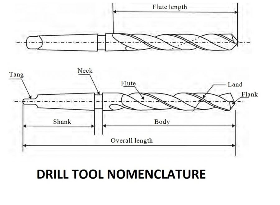 4269b 01 drill tool nomenclature parts of a drill bit Chisel edge angle of a drill tool Manufacturing Engineering drill tool nomenclature