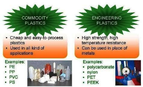 01-difference between commodity plastics and engineering plastics-examples of commodity plastics, examples of engineering plastics