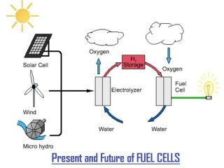 4b287 01 hydrogen fuel cell development latest trends fuel cell development Fuel Cell Fuel Cell Future of Hydrogen Fuel cell