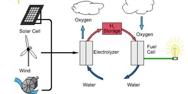 4b287 01 hydrogen fuel cell development latest trends fuel cell development Fuel Cell Fuel Cell Future of Hydrogen Fuel cell