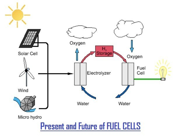 4b287 01 hydrogen fuel cell development latest trends fuel cell development fuel cell design Renewable Energy Future of Hydrogen Fuel cell
