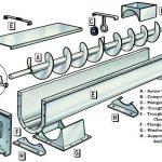 Design of Screw Conveyor | Size of Screw Conveyor | Screw Conveyor Capacity Calculation | Screw Conveyor Design Calculation
