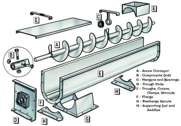 4f87f 01 screw conveyor screw conveyor design screw conveyor design calculations screw conveyor housin screw conveyor calculations Material Handling Screw Conveyor