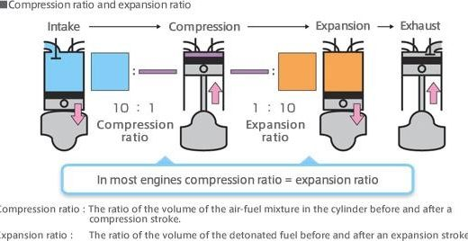 56969 01compressionratioexpansionratiomillercycleengine Continuously variable transmission Automobile Engineering