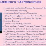 Deming Management Philosophy | Deming 14 Principles