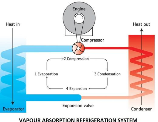 5c8a7 01 vapour absorption refrigeration system refrigeration systems advantages of Vapour absorption refrigeration system Thermal vapour absorption refrigeration system