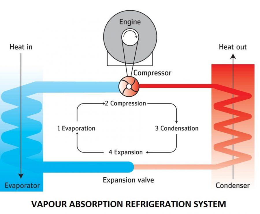 5c8a7 01 vapour absorption refrigeration system refrigeration systems advantages of Vapour absorption refrigeration system Thermal vapour absorption refrigeration system