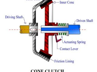 5eaa8 01 types of clutches used in transmission system construction and working of cone clutch construction and working of a cone clutch Automobile Engineering Cone Clutch in a Hydraulic Transmission system