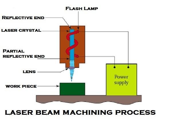 Laser Beam Welding Laser Cutting System Blogmech