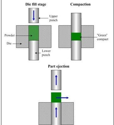 6406f 01powderpressingmetallurgy Casting Material Science & Metallurgy Methods of Compacting - Powder Metallurgy