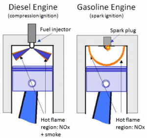 6c0fd 01 which is better diesel engine or petrol engines1