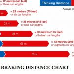 Brake Performance Test of an Automobile | Brake Service Laws and Regulations World Wide
