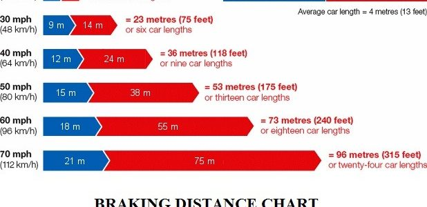 6de98 01 average braking distance of a car car braking distance chart auto tech certification Automobile Engineering brake performance test