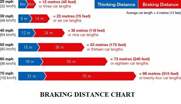 6de98 01 average braking distance of a car car braking distance chart auto tech certification Automobile Engineering brake performance test