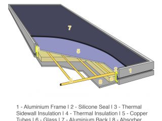 74abf 01 basic flat plate collector parts of flat plate collector Solar Solar Flat Plate Collectors